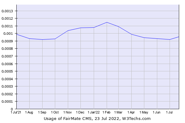 Historical trends in the usage of FairMate CMS