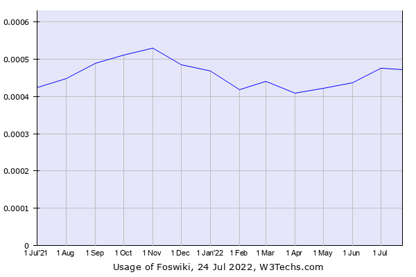 Historical trends in the usage of Foswiki