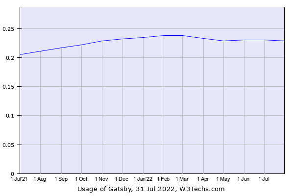 Historical trends in the usage of Gatsby