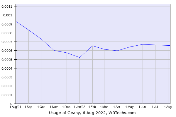 Historical trends in the usage of Geany