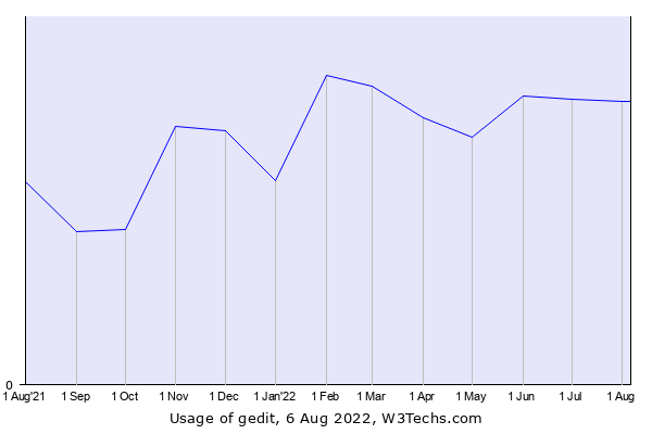 Historical trends in the usage of gedit