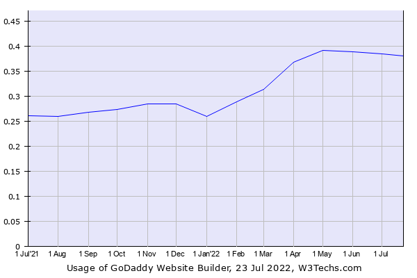 Historical trends in the usage of GoDaddy Website Builder