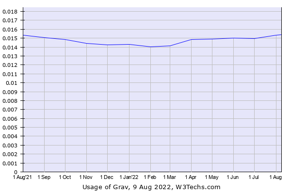 Historical trends in the usage of Grav