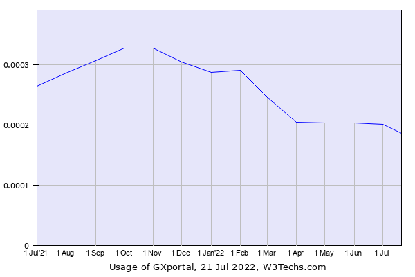 Historical trends in the usage of GXportal