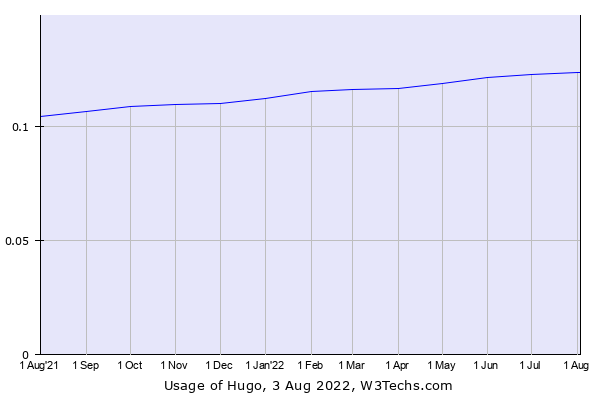 Historical trends in the usage of Hugo