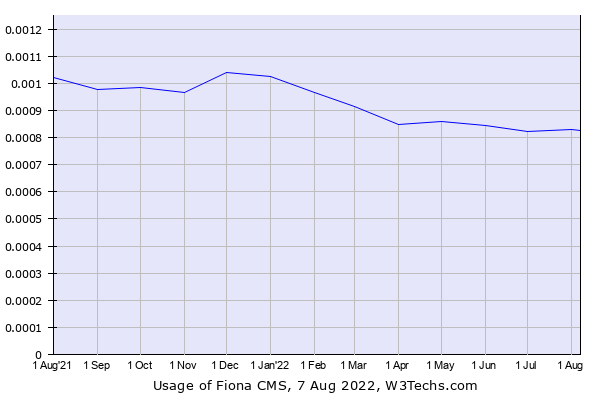 Historical trends in the usage of Infopark CMS Fiona