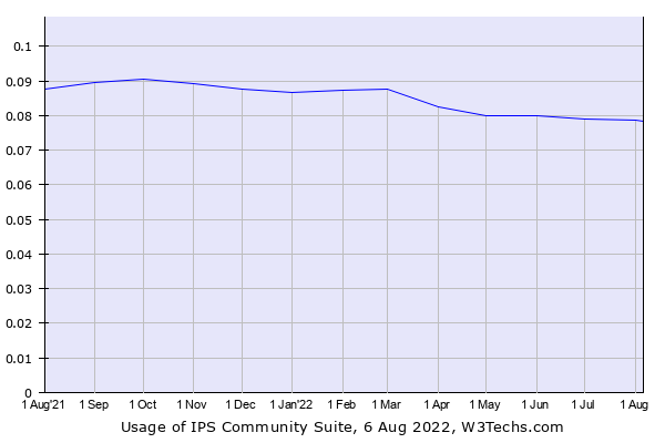 Historical trends in the usage of IPS Community Suite