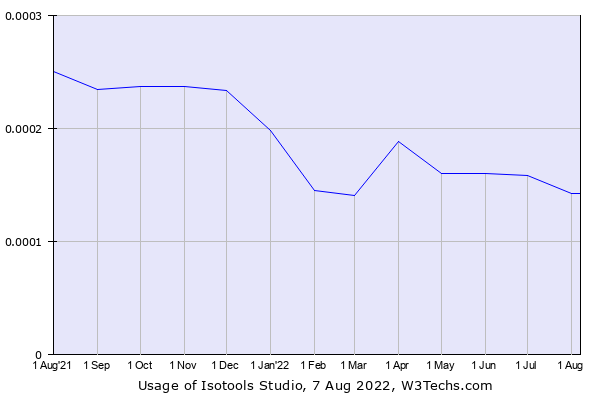 Historical trends in the usage of Isotools Studio