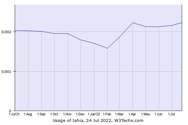 Historical trends in the usage of Jahia