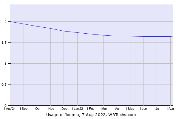 Historical trends in the usage of Joomla