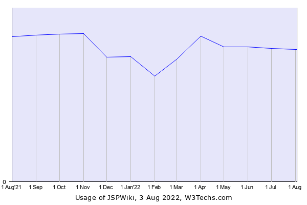 Historical trends in the usage of JSPWiki