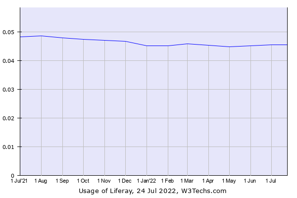 Historical trends in the usage of Liferay