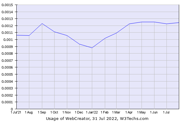 Historical trends in the usage of WebCreator