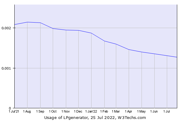 Historical trends in the usage of LPgenerator