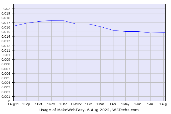 Historical trends in the usage of MakeWebEasy