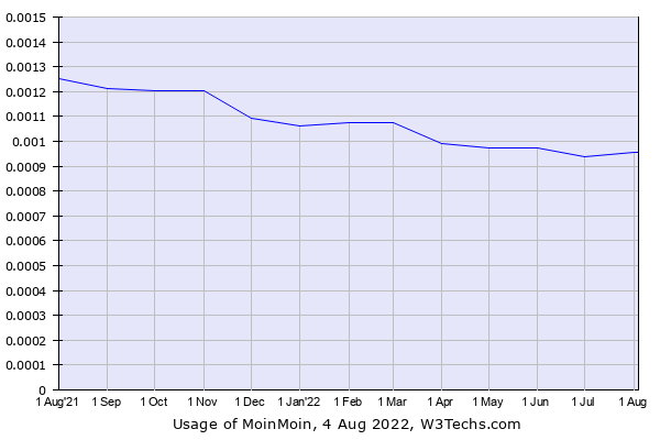 Historical trends in the usage of MoinMoin