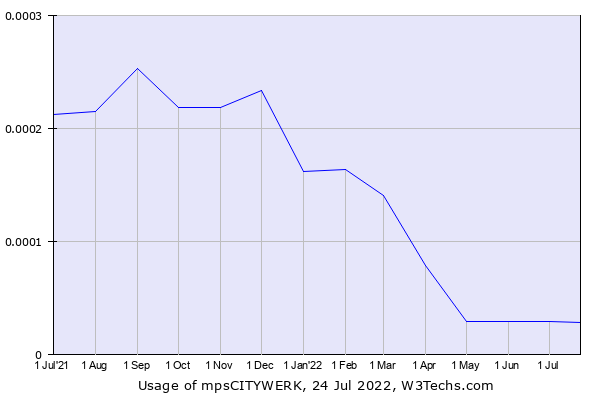 Historical trends in the usage of mpsCITYWERK