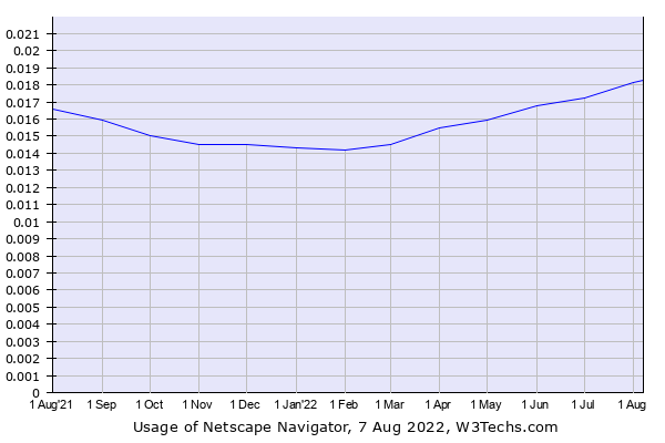 Historical trends in the usage of Netscape Navigator