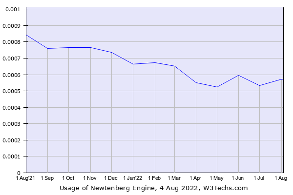 Historical trends in the usage of Newtenberg Engine