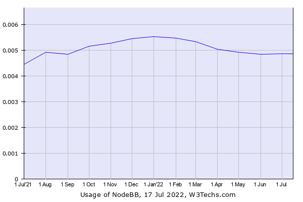 Historical trends in the usage of NodeBB