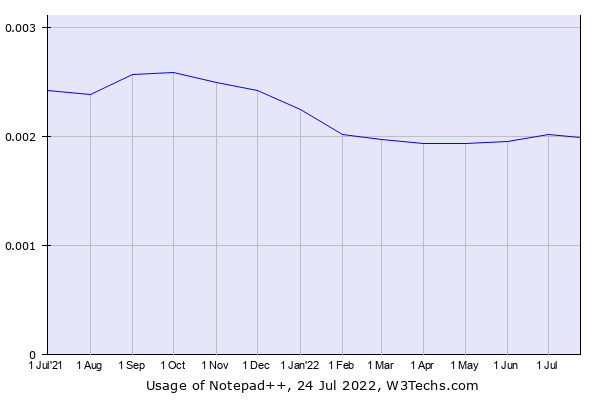 Historical trends in the usage of Notepad++