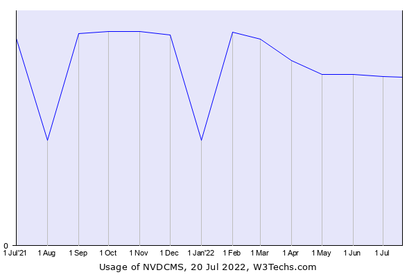 Historical trends in the usage of NVDCMS