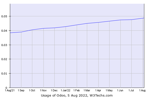 Historical trends in the usage of Odoo