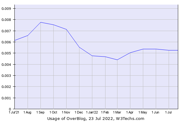 Historical trends in the usage of OverBlog