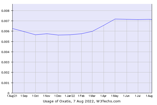 Historical trends in the usage of Oxatis