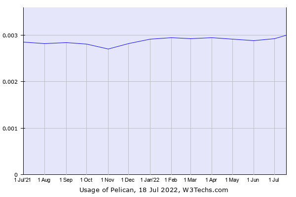 Historical trends in the usage of Pelican
