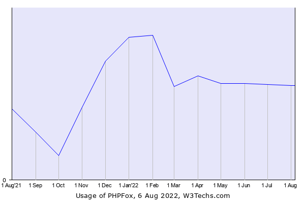 Historical trends in the usage of PHPFox