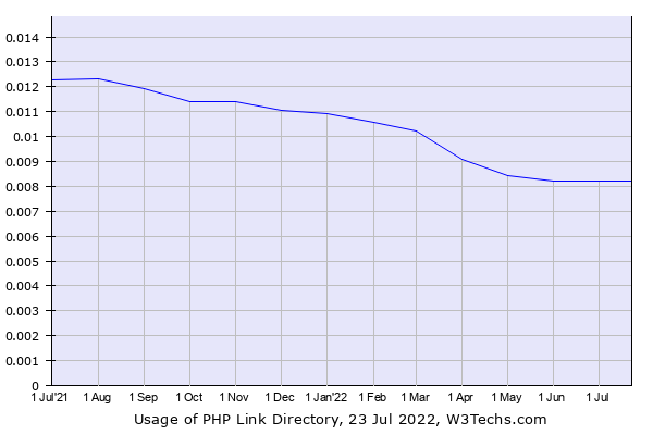 Historical trends in the usage of PHP Link Directory