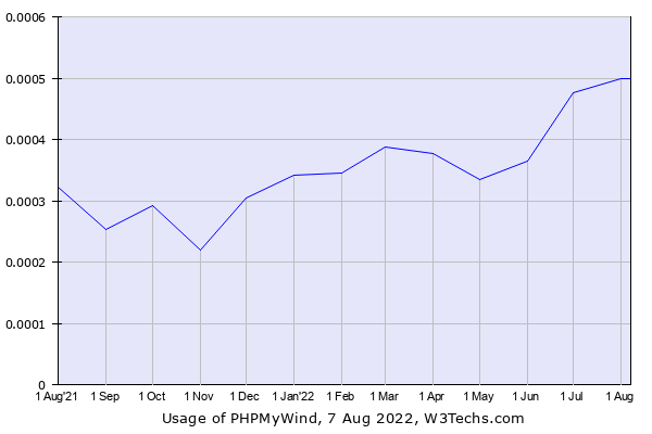 Historical trends in the usage of PHPMyWind