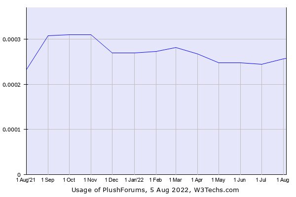 Historical trends in the usage of PlushForums