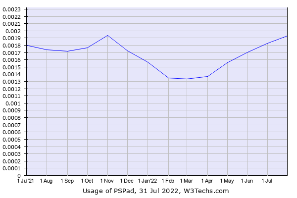 Historical trends in the usage of PSPad