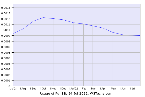 Historical trends in the usage of PunBB