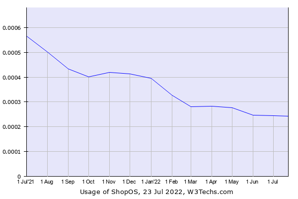 Historical trends in the usage of ShopOS