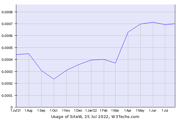 Historical trends in the usage of SiteW