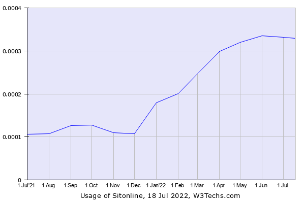 Historical trends in the usage of Sitonline