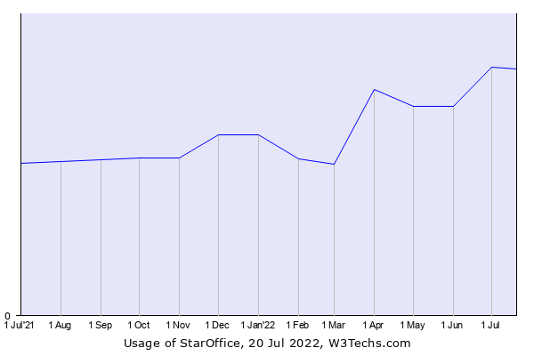 Historical trends in the usage of StarOffice