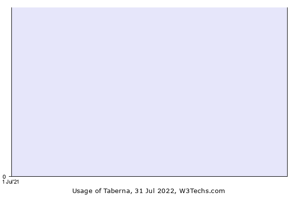 Historical trends in the usage of Taberna