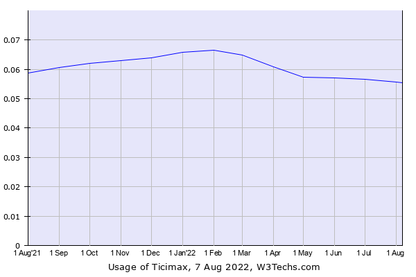 Historical trends in the usage of Ticimax