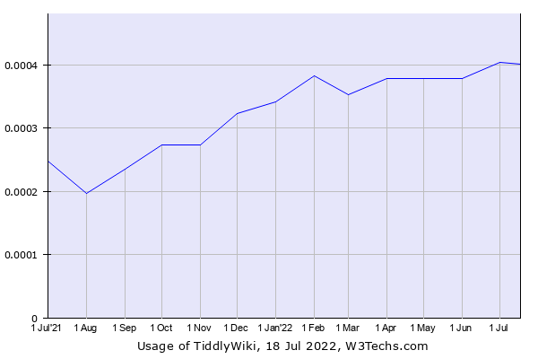 Historical trends in the usage of TiddlyWiki