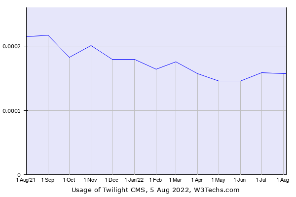 Historical trends in the usage of Twilight CMS