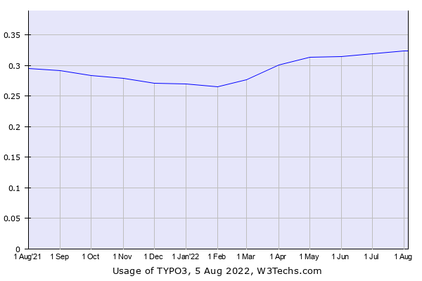 Historical trends in the usage of TYPO3