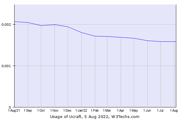 Historical trends in the usage of Ucraft