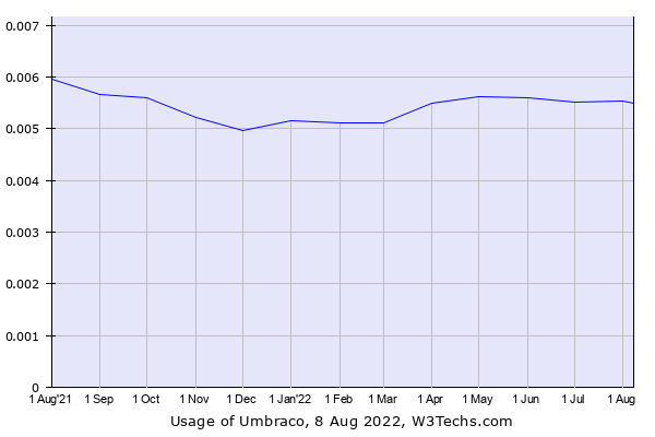 Historical trends in the usage of Umbraco