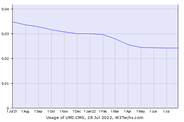 Historical trends in the usage of UMI.CMS