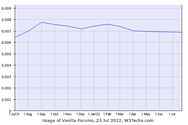 Historical trends in the usage of Vanilla Forums