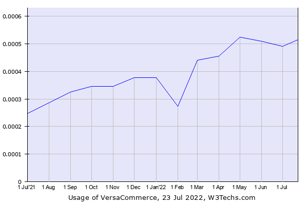 Historical trends in the usage of VersaCommerce